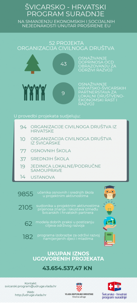 izvor:https://udruge.gov.hr/istaknute-teme/svicarsko-hrvatski-program-suradnje/infografika/5025